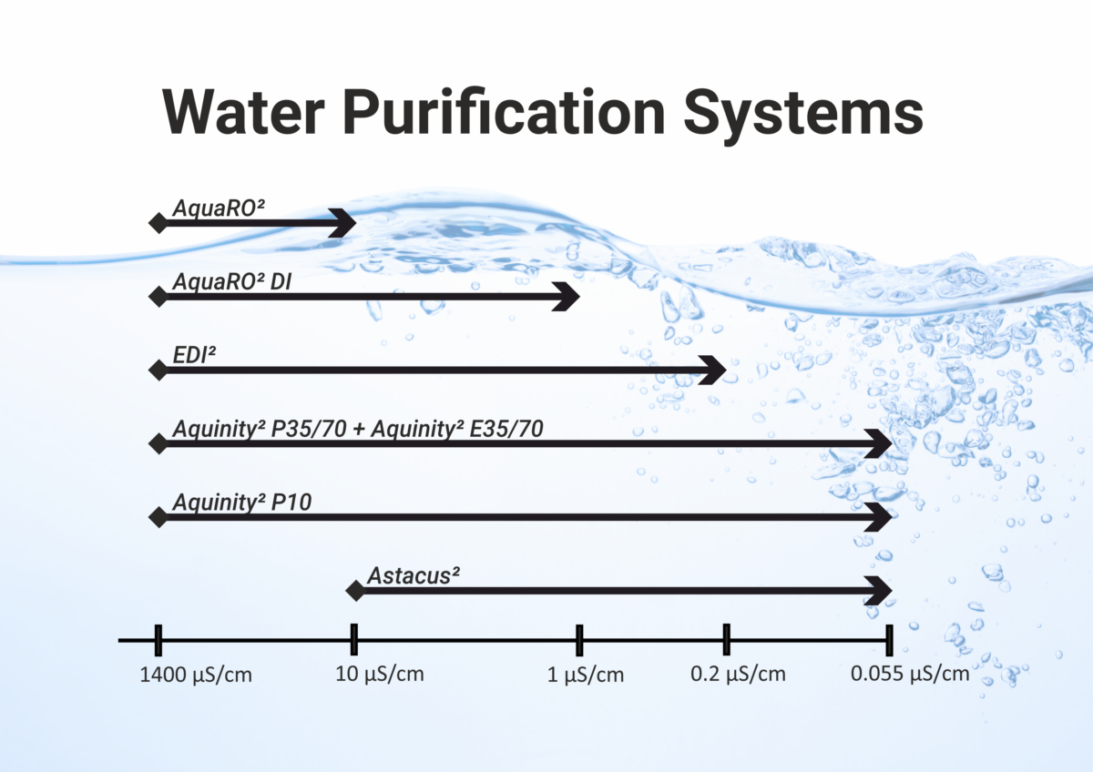 overview water purufication systems, membraPure