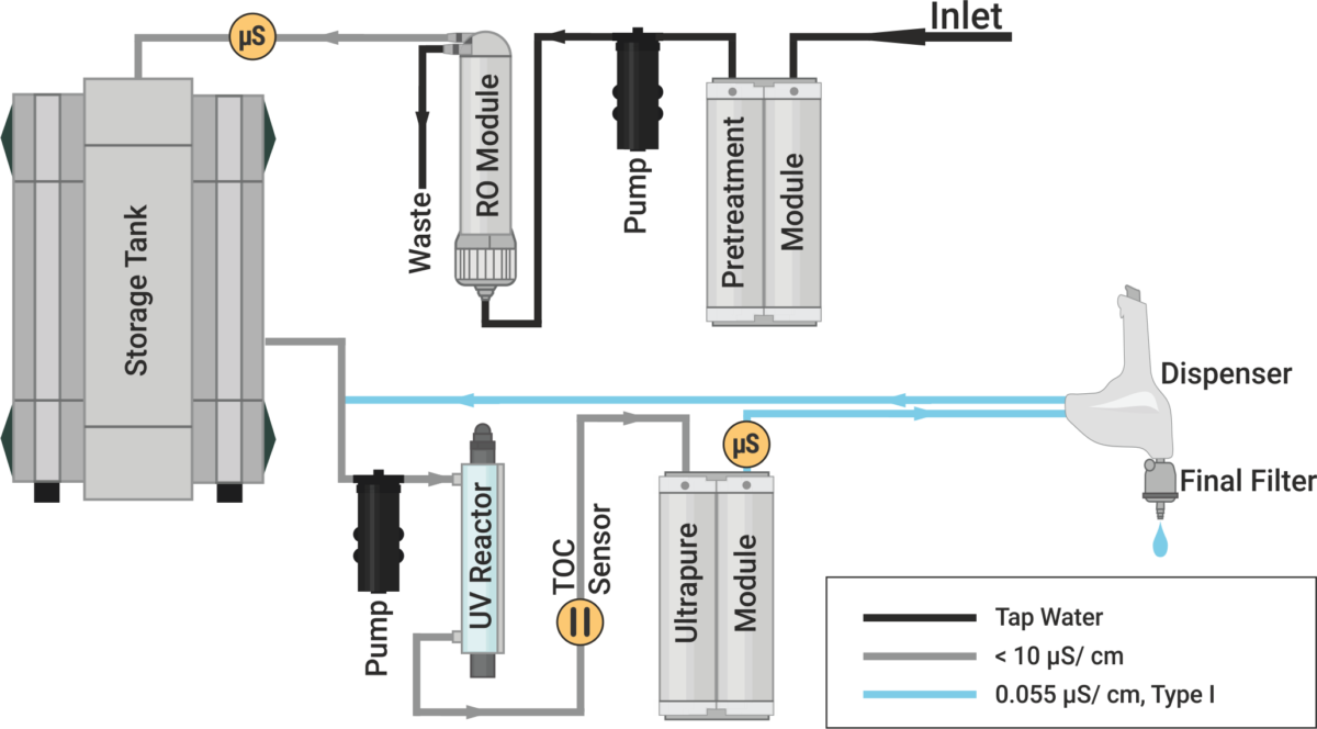 Flowchart water purification system, Aquinity² P10, membraPure