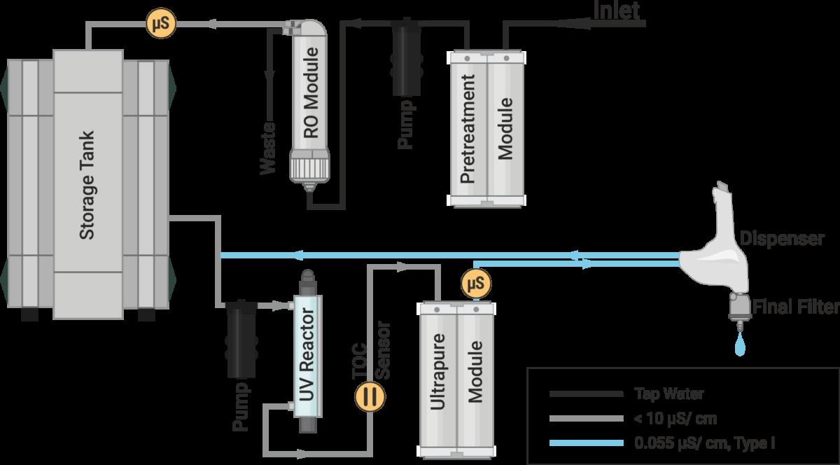 Flowchart water purification system, Aquinity² P10, membraPure