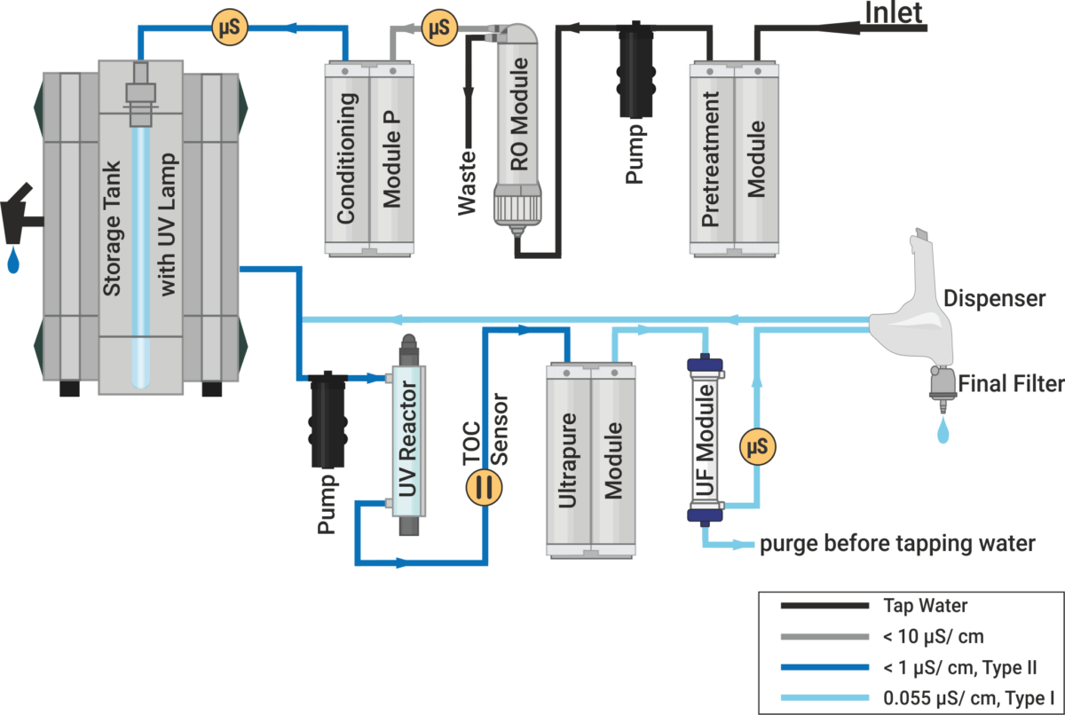 Flowchart water purification system, Aquinity² P35, membraPure