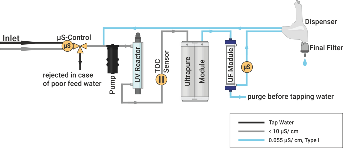 Astacus², membraPure, water purification system